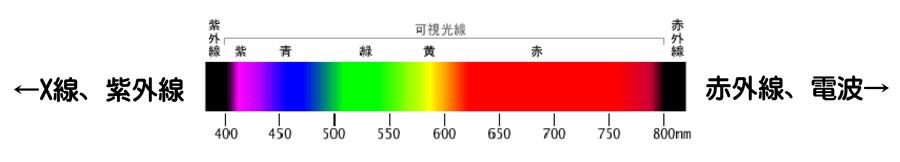 色のプリズム