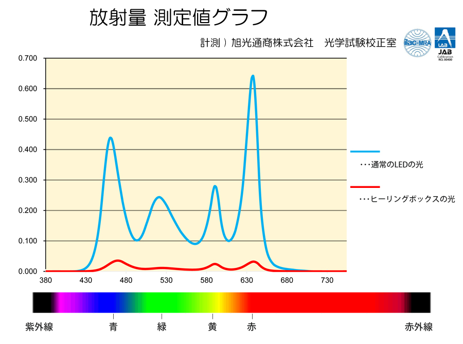 放射量グラフ