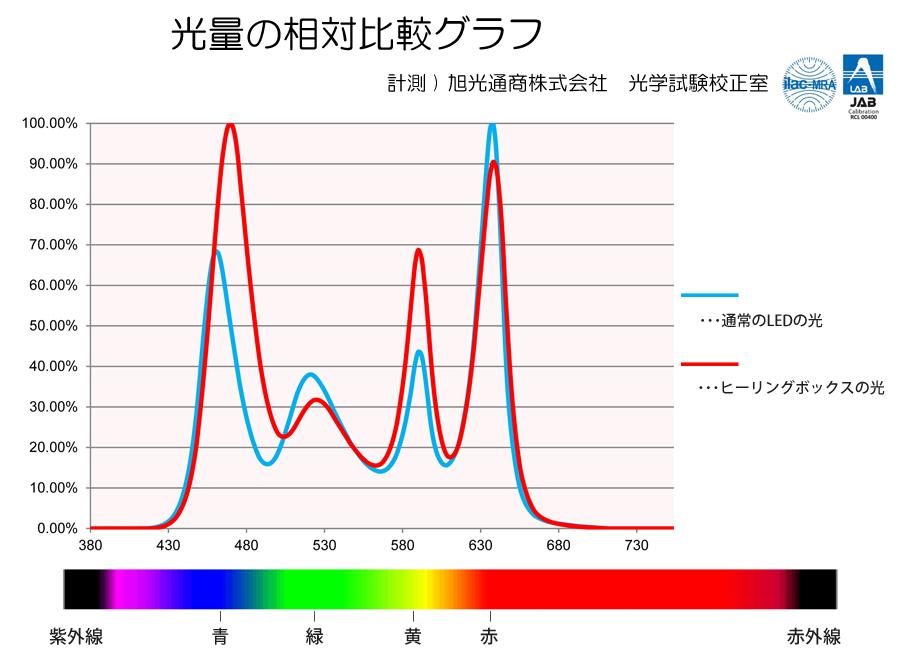 光量グラフ